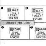 水戸市堀町の【土地】不動産情報 ask-m0995